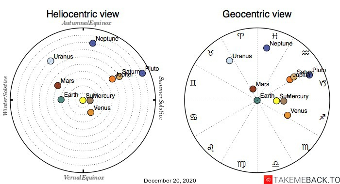 Planetary positions on December 20th, 2020 - Heliocentric and Geocentric views