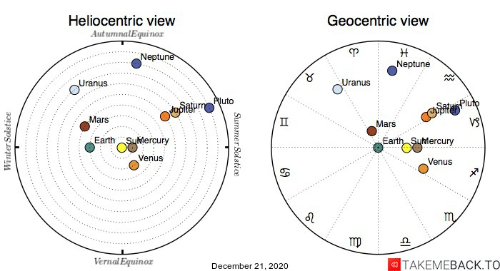 Planetary positions on December 21st, 2020 - Heliocentric and Geocentric views