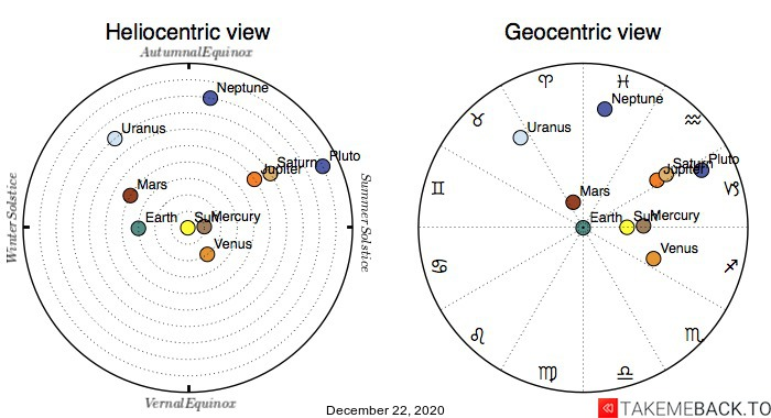 Planetary positions on December 22nd, 2020 - Heliocentric and Geocentric views