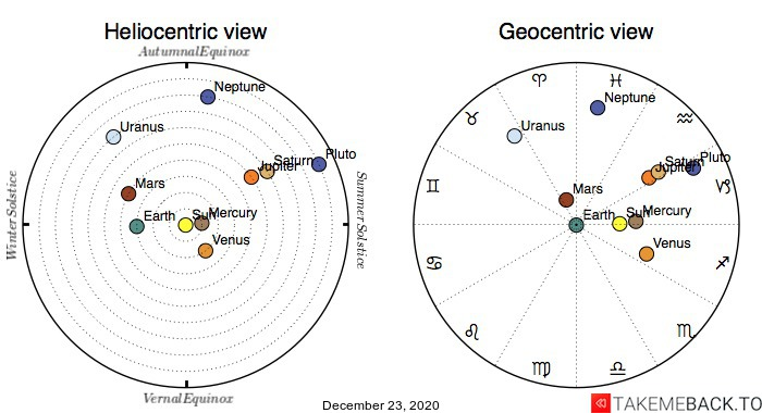 Planetary positions on December 23rd, 2020 - Heliocentric and Geocentric views