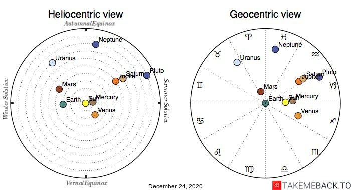 Planetary positions on December 24th, 2020 - Heliocentric and Geocentric views
