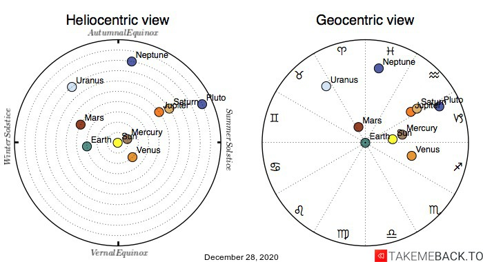 Planetary positions on December 28th, 2020 - Heliocentric and Geocentric views