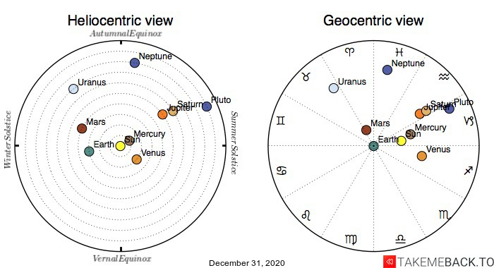 Planetary positions on December 31st, 2020 - Heliocentric and Geocentric views
