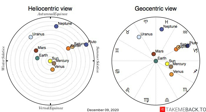 Planetary positions on December 9th, 2020 - Heliocentric and Geocentric views