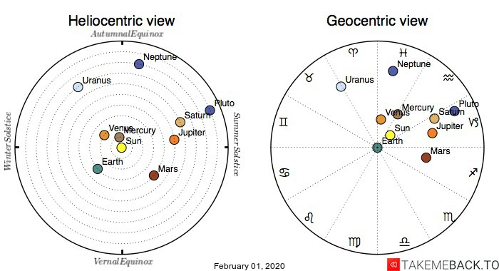 Planetary positions on February 1st, 2020 - Heliocentric and Geocentric views