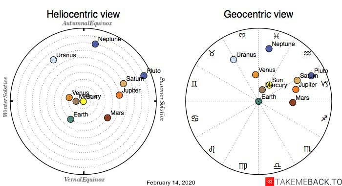 Planetary positions on February 14, 2020 - Heliocentric and Geocentric views