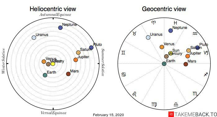 Planetary positions on February 15, 2020 - Heliocentric and Geocentric views