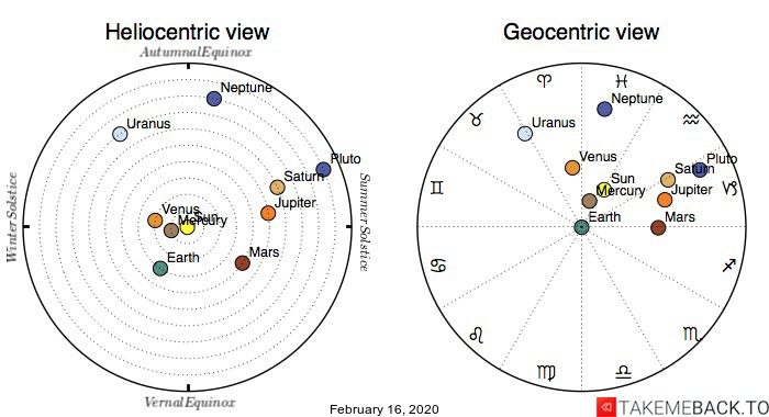 Planetary positions on February 16th, 2020 - Heliocentric and Geocentric views