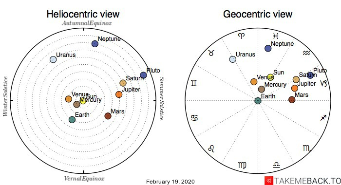 Planetary positions on February 19th, 2020 - Heliocentric and Geocentric views
