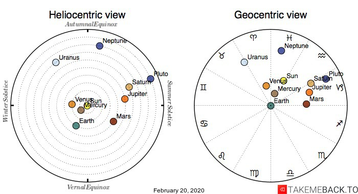 Planetary positions on February 20th, 2020 - Heliocentric and Geocentric views