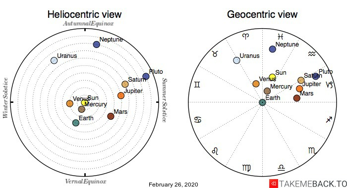Planetary positions on February 26, 2020 - Heliocentric and Geocentric views