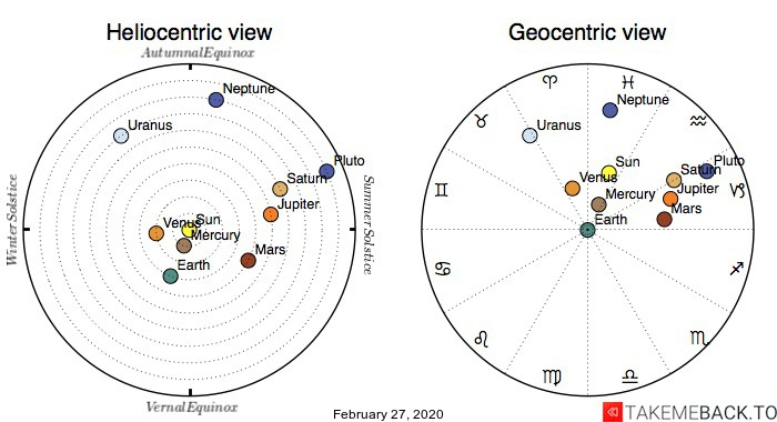 Planetary positions on February 27th, 2020 - Heliocentric and Geocentric views