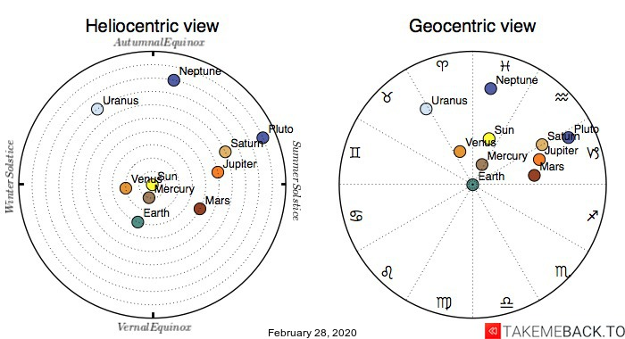 Planetary positions on February 28th, 2020 - Heliocentric and Geocentric views