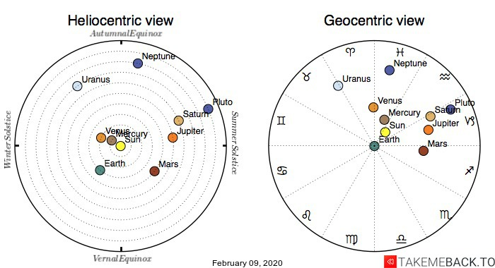 Planetary positions on February 09, 2020 - Heliocentric and Geocentric views