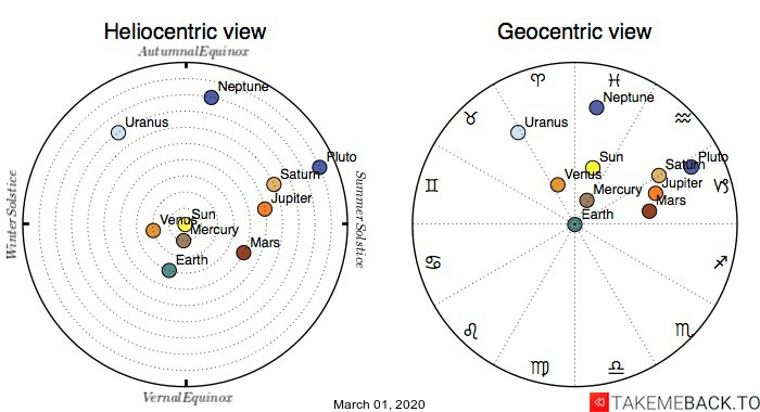 Planetary positions on March 1st, 2020 - Heliocentric and Geocentric views