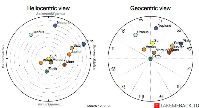 Planetary positions on March 12th, 2020 - Heliocentric and Geocentric views