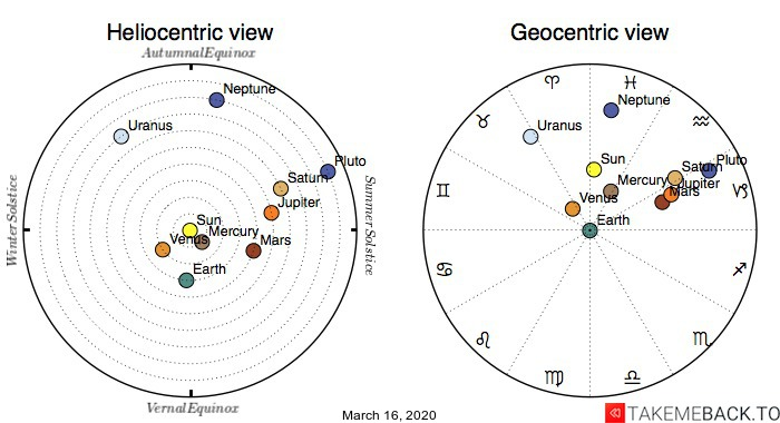 Planetary positions on March 16th, 2020 - Heliocentric and Geocentric views