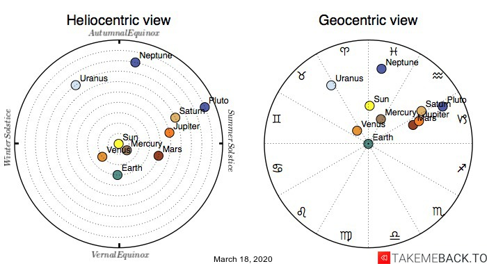 Planetary positions on March 18th, 2020 - Heliocentric and Geocentric views