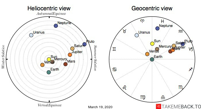 Planetary positions on March 19th, 2020 - Heliocentric and Geocentric views