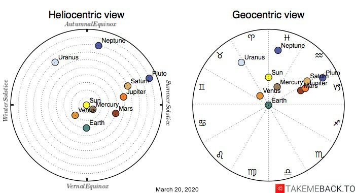 Planetary positions on March 20th, 2020 - Heliocentric and Geocentric views