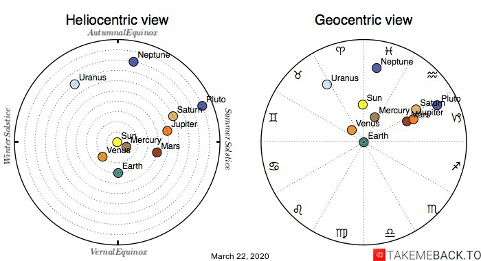 Planetary positions on March 22nd, 2020 - Heliocentric and Geocentric views