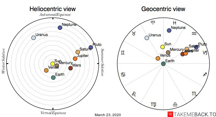 Planetary positions on March 23, 2020 - Heliocentric and Geocentric views
