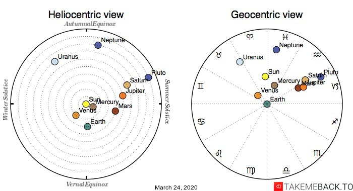 Planetary positions on March 24th, 2020 - Heliocentric and Geocentric views