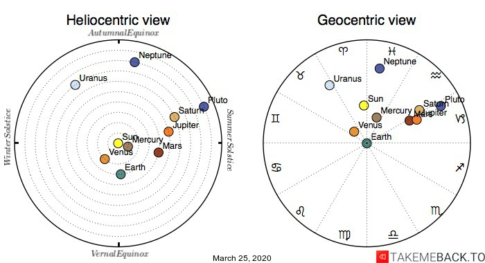 Planetary positions on March 25th, 2020 - Heliocentric and Geocentric views