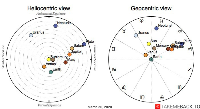 Planetary positions on March 30th, 2020 - Heliocentric and Geocentric views