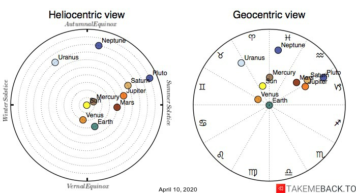 Planetary positions on April 10th, 2020 - Heliocentric and Geocentric views