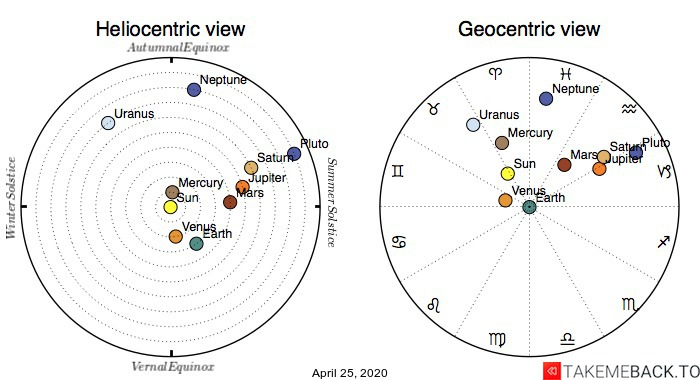 Planetary positions on April 25th, 2020 - Heliocentric and Geocentric views
