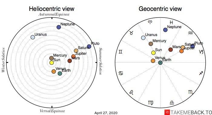 Planetary positions on April 27th, 2020 - Heliocentric and Geocentric views