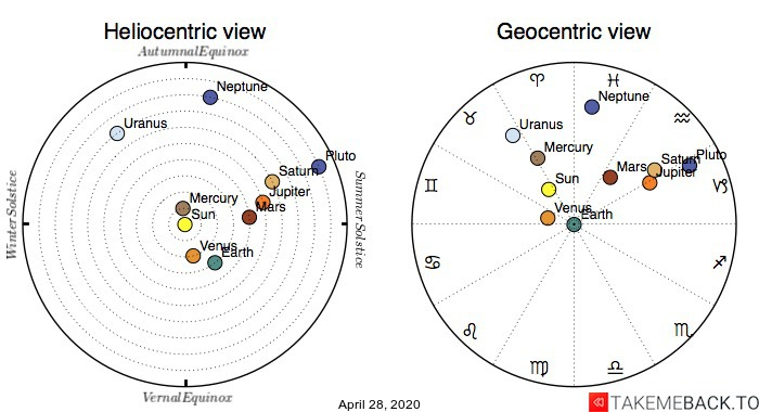 Planetary positions on April 28, 2020 - Heliocentric and Geocentric views