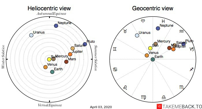 Planetary positions on April 3rd, 2020 - Heliocentric and Geocentric views