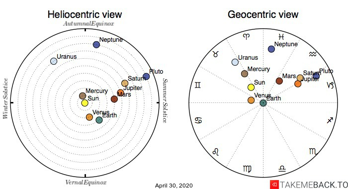 Planetary positions on April 30, 2020 - Heliocentric and Geocentric views