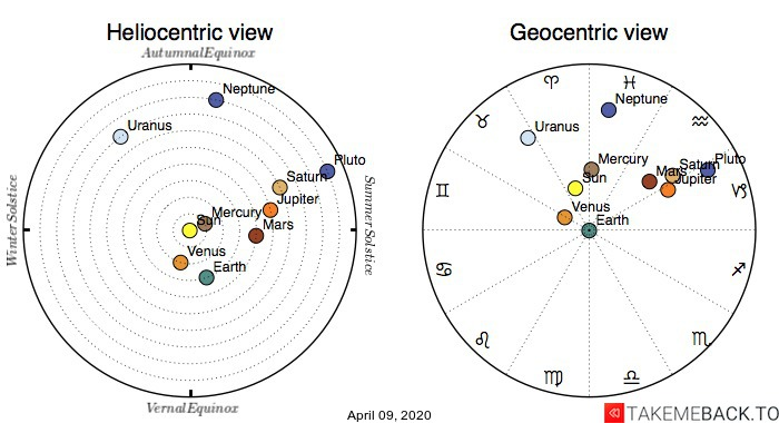 Planetary positions on April 9th, 2020 - Heliocentric and Geocentric views