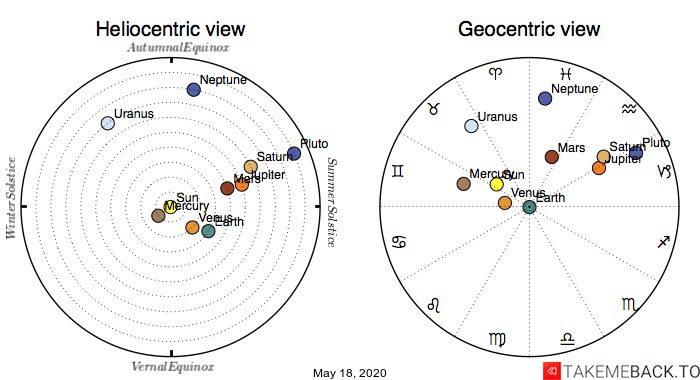Planetary positions on May 18th, 2020 - Heliocentric and Geocentric views