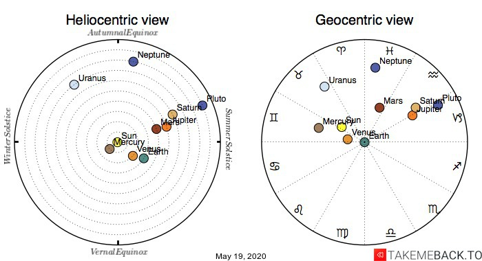 Planetary positions on May 19th, 2020 - Heliocentric and Geocentric views