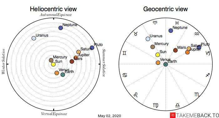 Planetary positions on May 2nd, 2020 - Heliocentric and Geocentric views