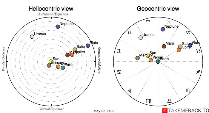 Planetary positions on May 23, 2020 - Heliocentric and Geocentric views