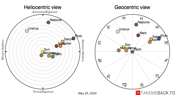 Planetary positions on May 25th, 2020 - Heliocentric and Geocentric views