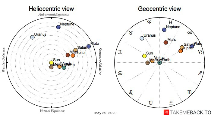 Planetary positions on May 29, 2020 - Heliocentric and Geocentric views