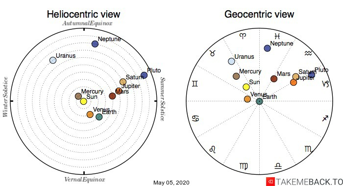 Planetary positions on May 5th, 2020 - Heliocentric and Geocentric views