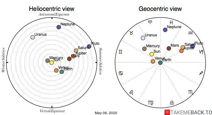 Planetary positions on May 08, 2020 - Heliocentric and Geocentric views