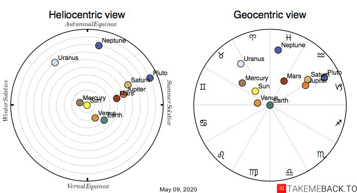 Planetary positions on May 09, 2020 - Heliocentric and Geocentric views