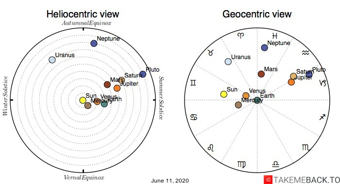 Planetary positions on June 11, 2020 - Heliocentric and Geocentric views