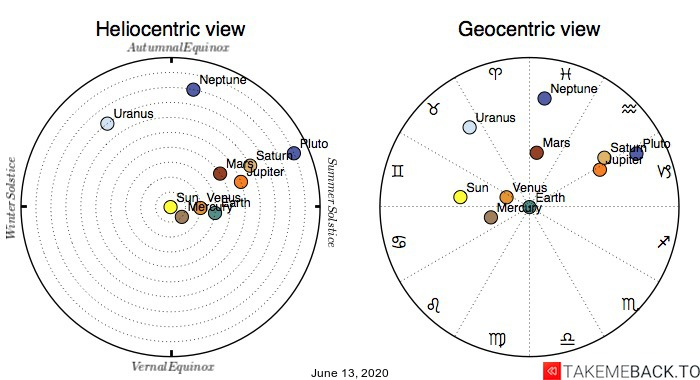Planetary positions on June 13th, 2020 - Heliocentric and Geocentric views