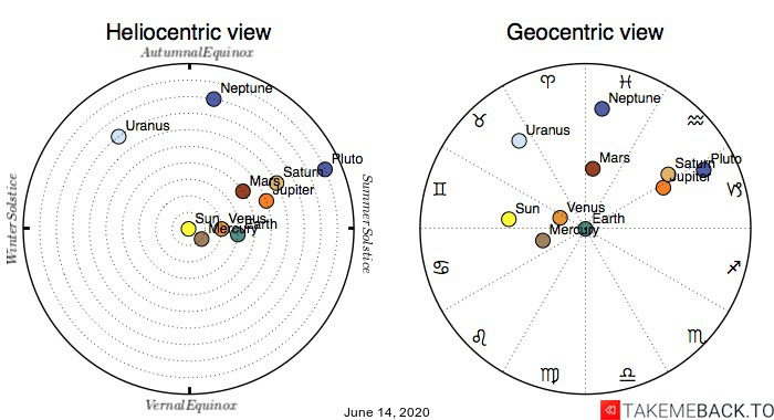 Planetary positions on June 14, 2020 - Heliocentric and Geocentric views