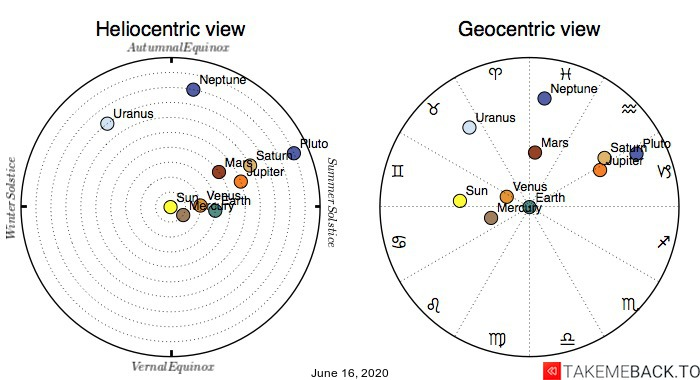Planetary positions on June 16th, 2020 - Heliocentric and Geocentric views