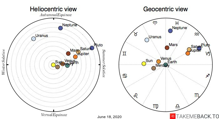 Planetary positions on June 18th, 2020 - Heliocentric and Geocentric views